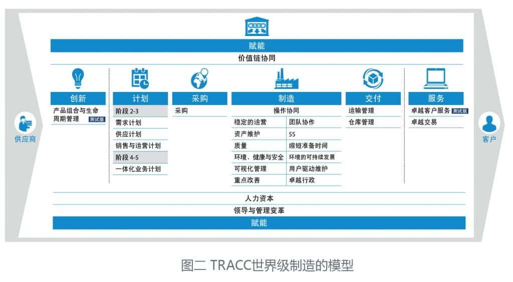 图二-TRACC世界级制造的模型
